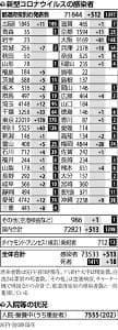 国内の新規感染者513人…東京で70~90代男女6人死亡