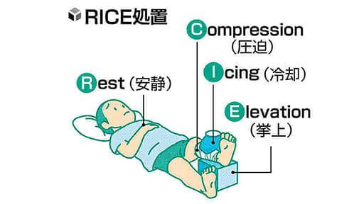 成長期のスポーツ(18)外傷 「RICE」で応急処置を