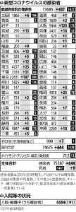 国内で新たに644人感染確認…東京187人、大阪は10日ぶりに100人超え120人