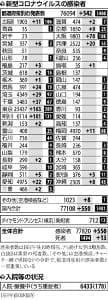 国内で新たに551人感染…クラスター発生の川崎の病院は計39人に