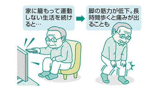脚の痛み(2)外出控え筋肉減 意識的に運動