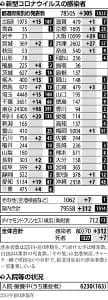 国内感染者312人、累計8万人突破…神戸の小学校ではクラスター23人