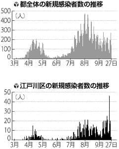 クラスター今月6件、都は減少傾向なのに江戸川区の感染「急増」