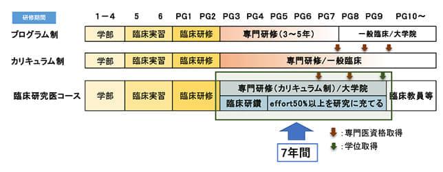 日本専門医機構の「臨床研究医コース」概要説明から引用