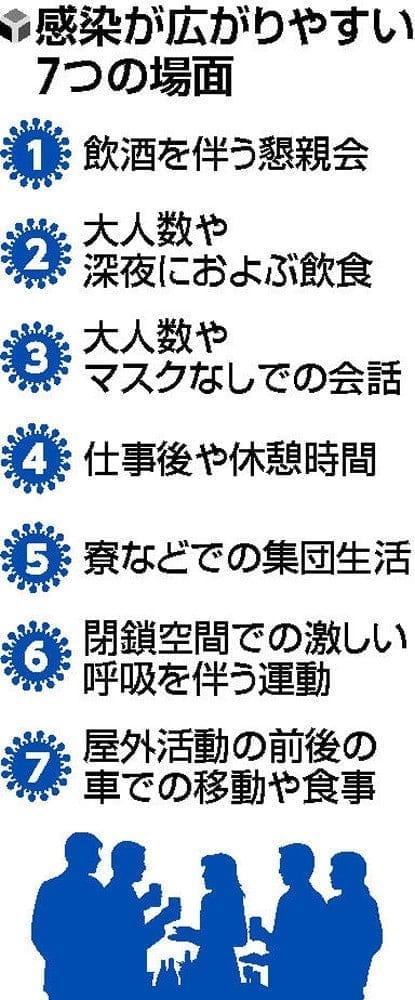 感染の危険高まる「7つの場面」…第1波やクラスターの調査から選出