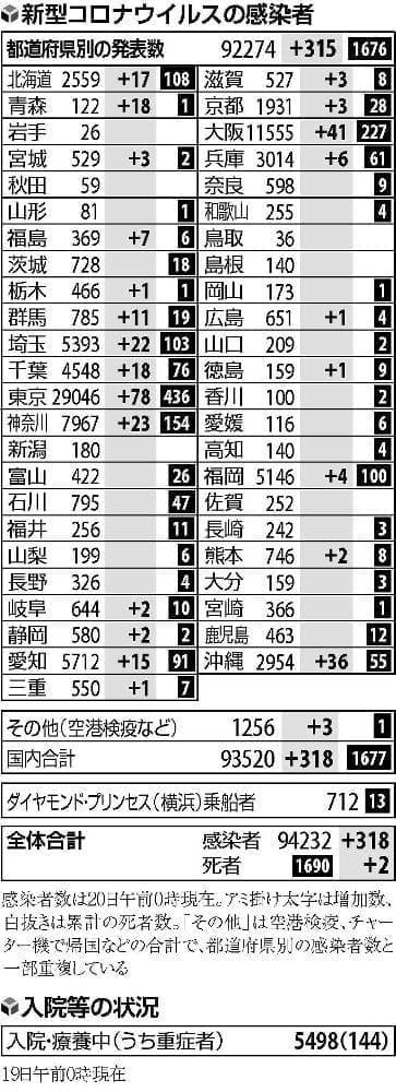 国内で新たに318人の感染確認…関西大で1400人自宅待機