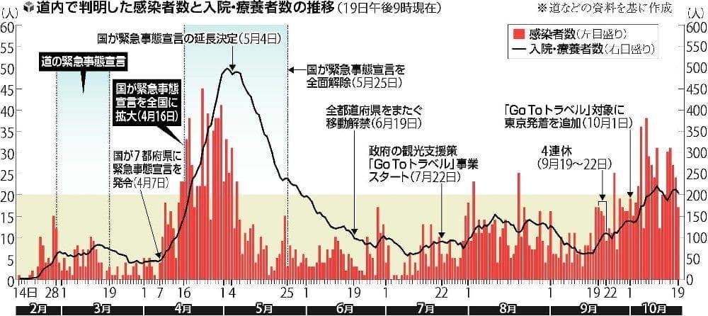 高まる「第3波」懸念、北海道で地方にクラスター拡大・感染者連続2桁記録更新の勢い
