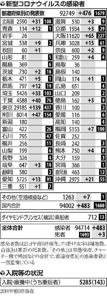 国内で新たに483人の感染確認、死者3人…東京は2日ぶり100人超えの139人