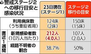 広まる市中感染、北海道は過去最多の51人…予防意識の低下も