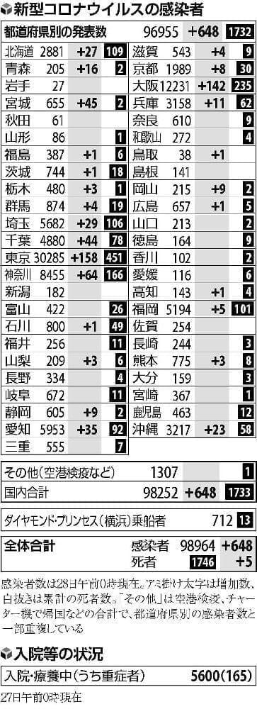 東京の感染者158人、大阪は142人…国内で648人確認