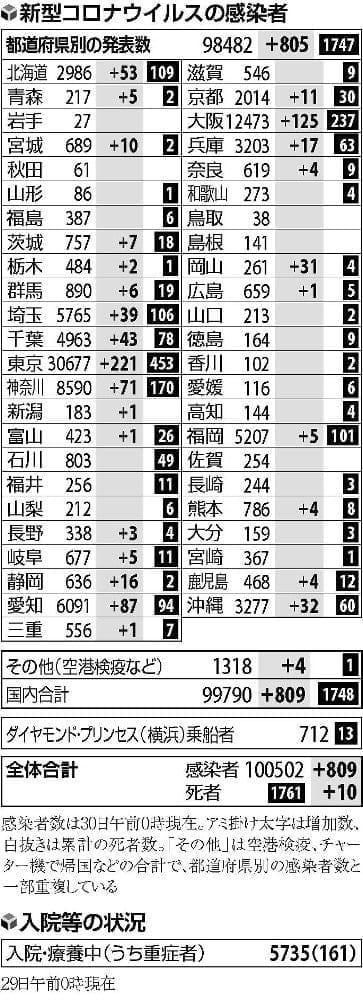 大阪で125人感染、3日連続で100人超…国内で新たに809人確認
