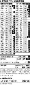 新型コロナ、北海道は2日連続で最多更新81人…全国で新たに877人感染