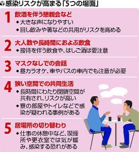 懇親会やマスクなしの会話…感染リスク高い5場面