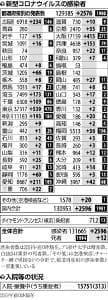 国内で新たに2596人感染、初の2500人超…8都府県で過去最多