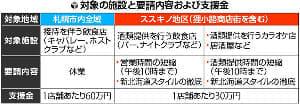 鈴木知事「集中的に強い措置を」…道と市、協力店に支援金60万円