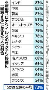 コロナワクチン接種「同意」日本69%、副作用懸念…インドや中国は9割近く同意