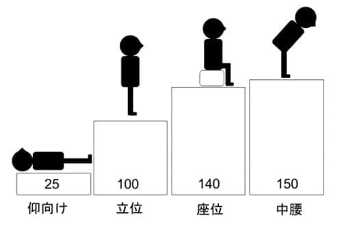 増える在宅作業、長時間の座位姿勢は腰にダメージを