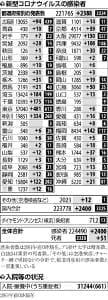 国内で2400人感染、死者は大阪で13人など計51人…重症者は最多更新661人