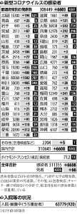 大阪のコロナ死者計714人、東京超え全国最多に…国内の新規感染者は6608人