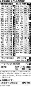 国内の新規感染7013人、埼玉・山口・福岡で過去最多