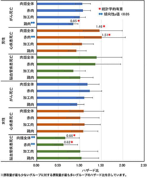 肉の摂取で男性の死亡リスクが上昇 国がんの多目的コホート研究JPHC Study