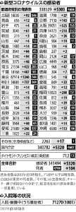 id=20210120-249-OYT1I50002,rev=2,headline=false,link=true,float=left,lineFeed=true