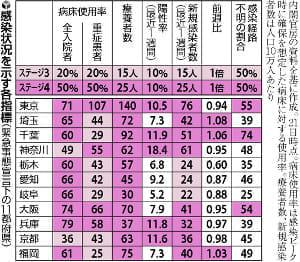 病床使用率、東京・大阪・兵庫は70%超え…9都府県で「ステージ4」