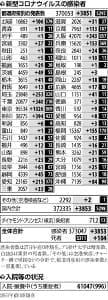 id=20210127-249-OYT1I50012,rev=8,headline=false,link=true,float=left,lineFeed=true