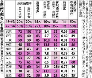 【独自】緊急事態延長で政府調整、状況改善の栃木は解除を検討