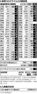 国内の新規感染者1032人、死者は50人