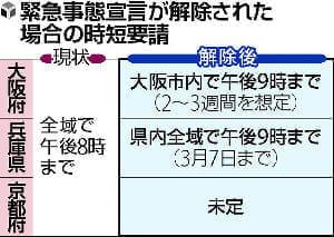 大阪市、宣言解除後も時短要請を継続へ…「酒提供する店」は午後9時まで