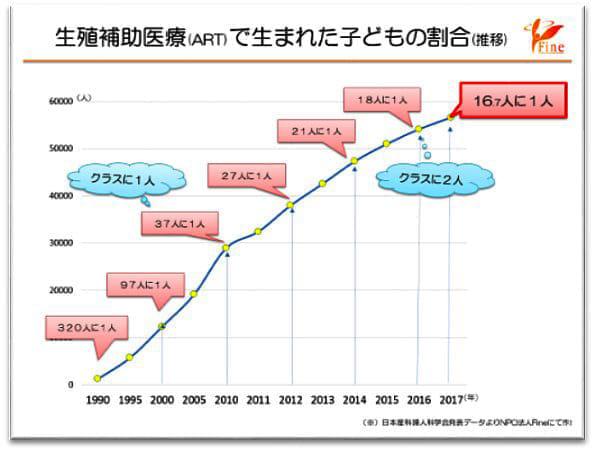 日本産科婦人科学会の集計
