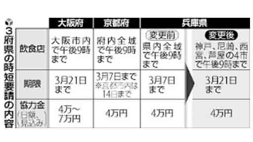 兵庫、8日以降の時短要請は神戸など4市に限定…21日まで