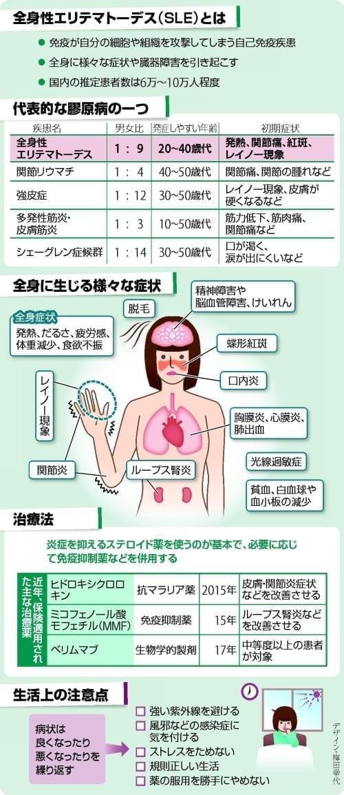 全身性エリテマトーデス…「免疫が攻撃」 診療に指針