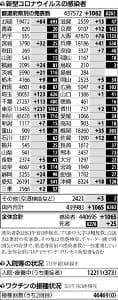 国内で新たに1065人感染…都内237人、北海道84人