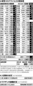 大阪府の感染者、6日連続で東京を上回る…日曜では過去最多の593人