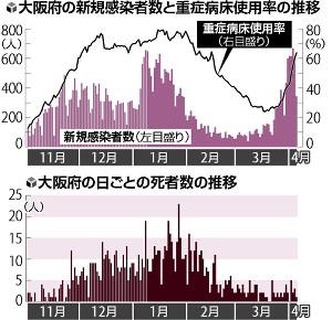 重症病床の使用率、1週間で倍増…吉村知事「通常医療の制限必要」