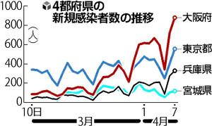 関西圏で変異型が猛威、関東・東北では新タイプ検出…厚労省助言機関