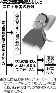[スキャナー]「まん延防止」病床、逼迫軽減へ…重症対策進む