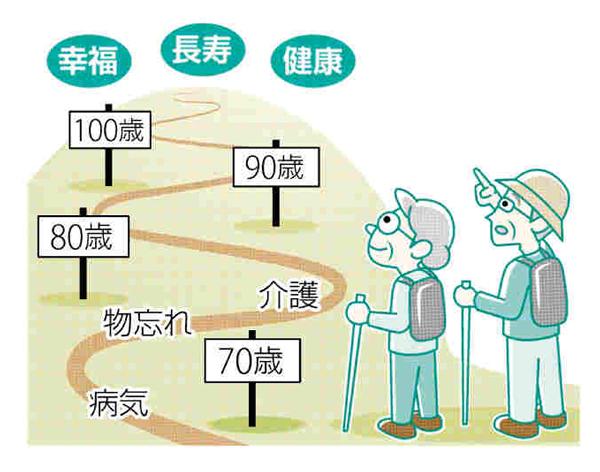 幸福長寿のすすめ(1)80歳の平均余命は男性9・18年、女性12・01年 人生100年時代を前向きに