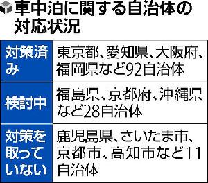 【独自】災害時の車中泊避難、想定して対策7割…131自治体調査