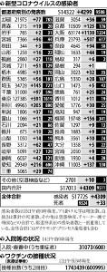 国内で新たに4309人感染、2か月半ぶり4千人超…大阪で最多1130人・東京591人