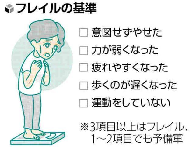 幸福長寿のすすめ(2)栄養・運動 「フレイル」防ぐ