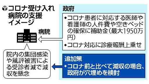 【独自】コロナ患者受け入れ病院、減収分を補てん…政府検討