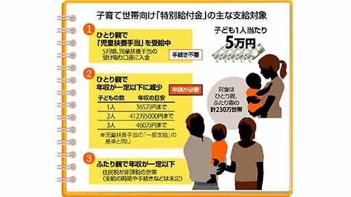 コロナ禍 子育て世帯向けの特別給付金…子ども1人当たり5万円
