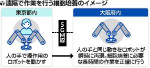 【独自】大成建設とソフトバンクが「細胞培養」システム開発…5G活用、東京-大阪で遠隔操作も