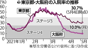 大阪の病院は「もう余力ない」…入院率10%、受け入れ先「調整中」は3300人