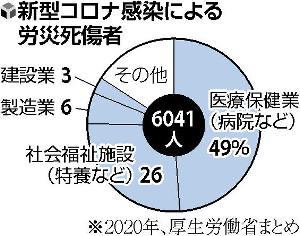 【独自】コロナ労災、昨年1年間で6041人…医療・福祉関係者らが計75%