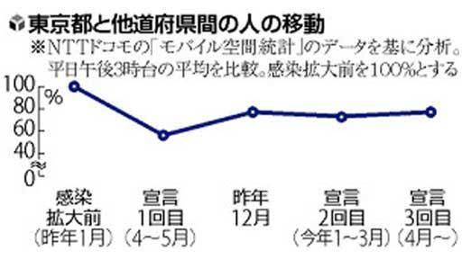 【独自】増えている「人の往来」…東京と他道府県で過去の宣言時よりも活発化