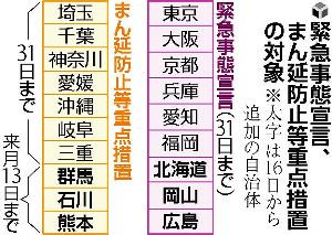3道県に「宣言」追加発令…人影まばらな朝市、観光施設は休業